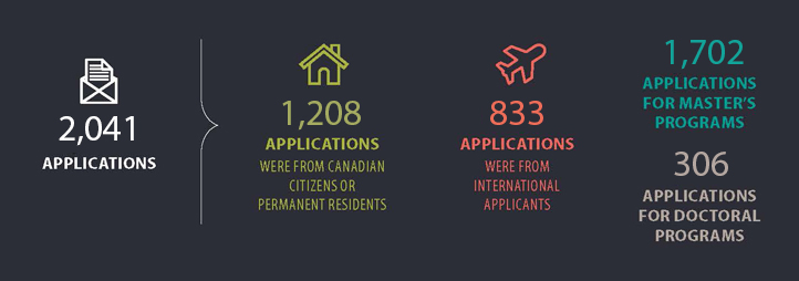 2,041 Graduate studies applications in 2018. 1,208 applications were from Canadian citizens or permanent residents. 833 applications were from international applicants. 1,702 applications for Master's programs. 306 applications for doctoral programs.