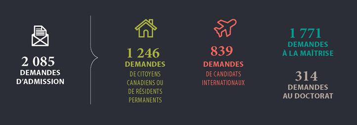 En 2018, 2 041 demandes d'admission aux études supérieures. 1 208 demandes de citoyens canadiens ou résidents permanents. 833 demandes de candidats internationaux. 1 702 demandes à la maîtrise. 306 demandes au doctorat.