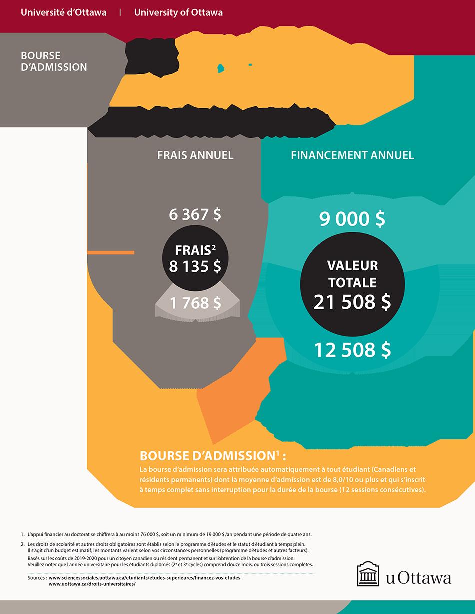 Bourse d'admission des études doctorales à votre portée!