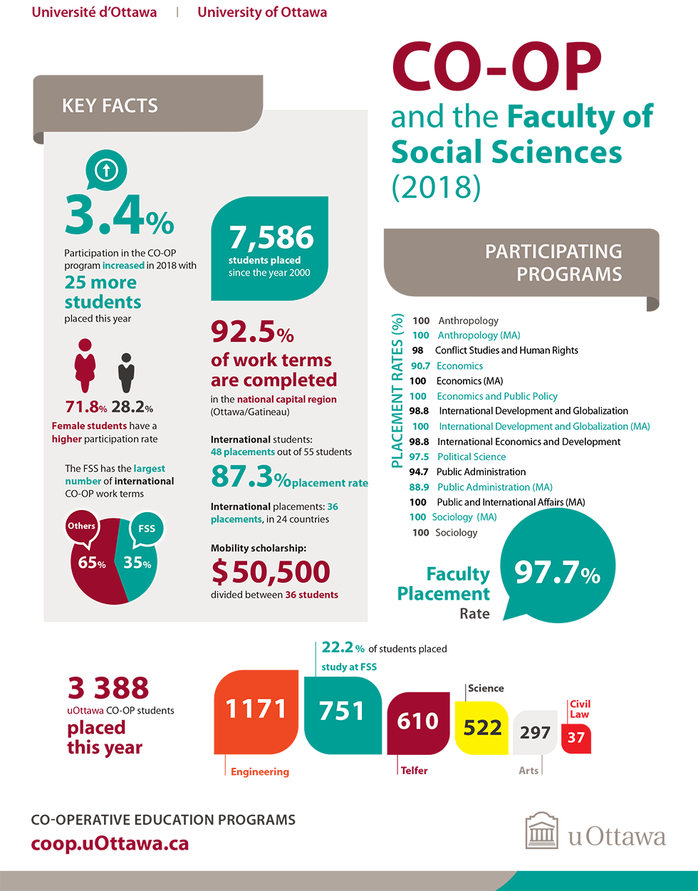 Infographic CO-OP and the Faculty of Social Sciences 2018