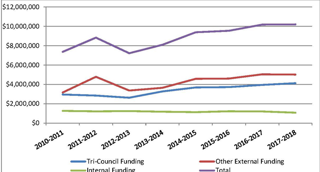 Research Funding 2010-2018