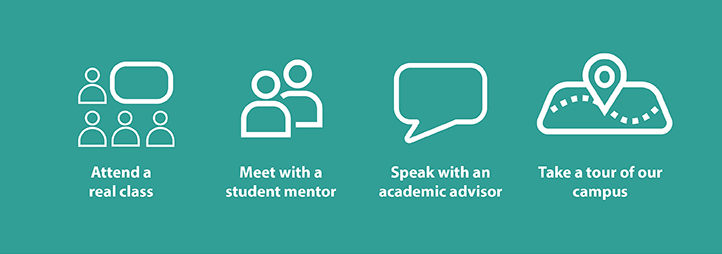 icons representing the action of attending a class, meet with a student mentor, speak with an academic advisor, take a tour of our campus