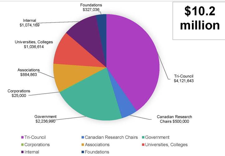 Sources du financement 2017-2018