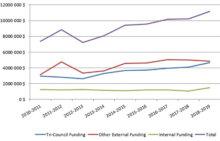 Total Faculty Research Funding from 2010 to 2019
