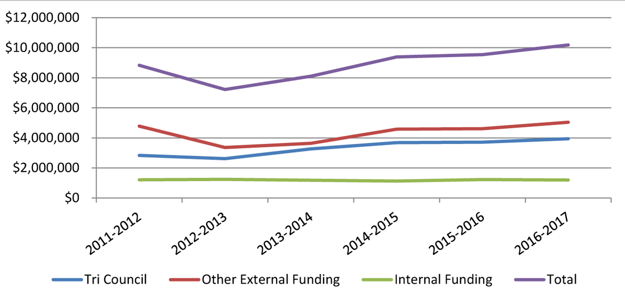 Chart showing research funding 2010-2017 - see table below
