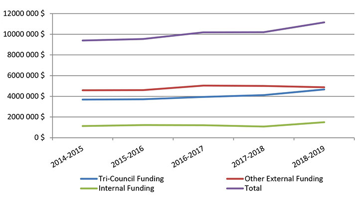 Total Research funding chart